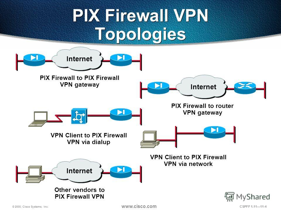 © 2000, Cisco Systems, Inc. www.cisco.com CSPFF 1.1111-4 PIX Firewall VPN Topologies Internet PIX Firewall to PIX Firewall VPN gateway Internet PIX Firewall to router VPN gateway VPN Client to PIX Firewall VPN via dialup VPN Client to PIX Firewall VP