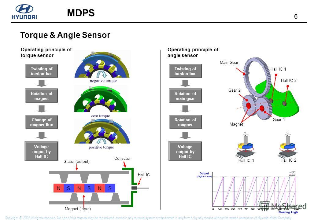 6 MDPS Copyright 2009 All rights reserved. No part of this material may be reproduced, stored in any retrieval system or transmitted in any form or by any means without the written permission of Hyundai Motor Company. Torque & Angle Sensor Stator (ou