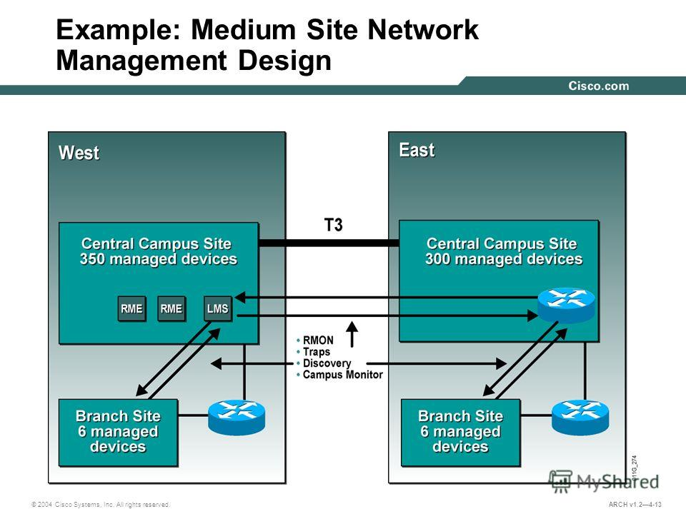 © 2004 Cisco Systems, Inc. All rights reserved. ARCH v1.24-13 Example: Medium Site Network Management Design