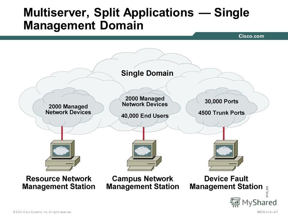 © 2004 Cisco Systems, Inc. All rights reserved. ARCH v1.24-7 Multiserver, Split Applications Single Management Domain
