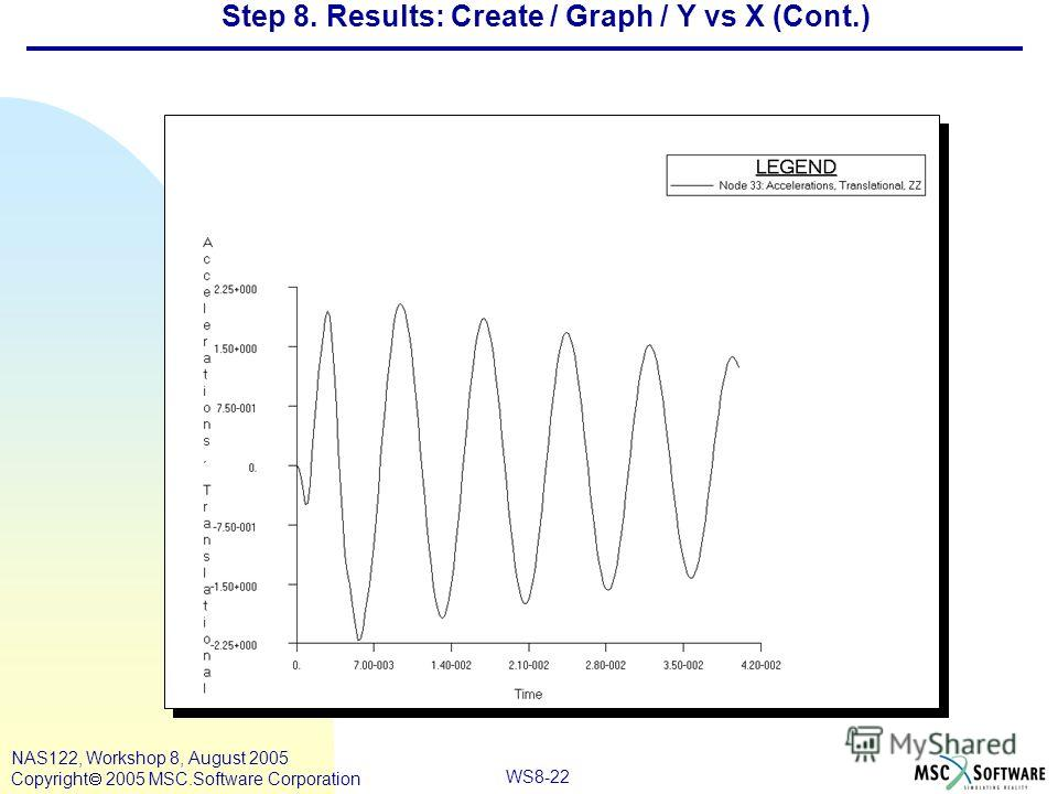 WS8-22 NAS122, Workshop 8, August 2005 Copyright 2005 MSC.Software Corporation Step 8. Results: Create / Graph / Y vs X (Cont.)