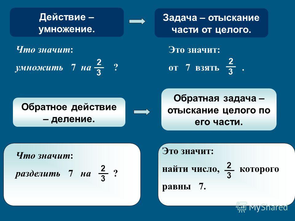 Что значит: умножить 7 на ? 3 2 Это значит: от 7 взять. 3 2 Обратное действие – деление. Обратная задача – отыскание целого по его части. Что значит: разделить 7 на ? 3 2 Это значит: найти число, которого равны 7. 3 2 Действие – умножение. Задача – о