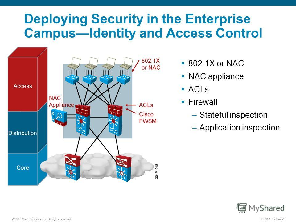© 2007 Cisco Systems, Inc. All rights reserved.DESGN v2.06-10 Deploying Security in the Enterprise CampusIdentity and Access Control 802.1X or NAC NAC appliance ACLs Firewall –Stateful inspection –Application inspection