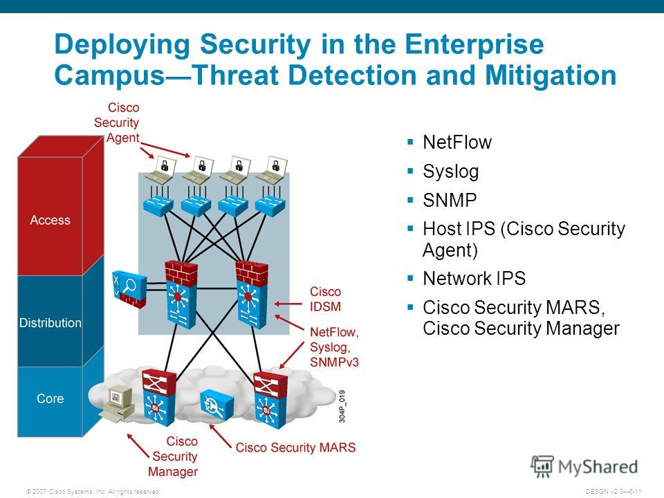 © 2007 Cisco Systems, Inc. All rights reserved.DESGN v2.06-11 Deploying Security in the Enterprise Campus Threat Detection and Mitigation NetFlow Syslog SNMP Host IPS (Cisco Security Agent) Network IPS Cisco Security MARS, Cisco Security Manager