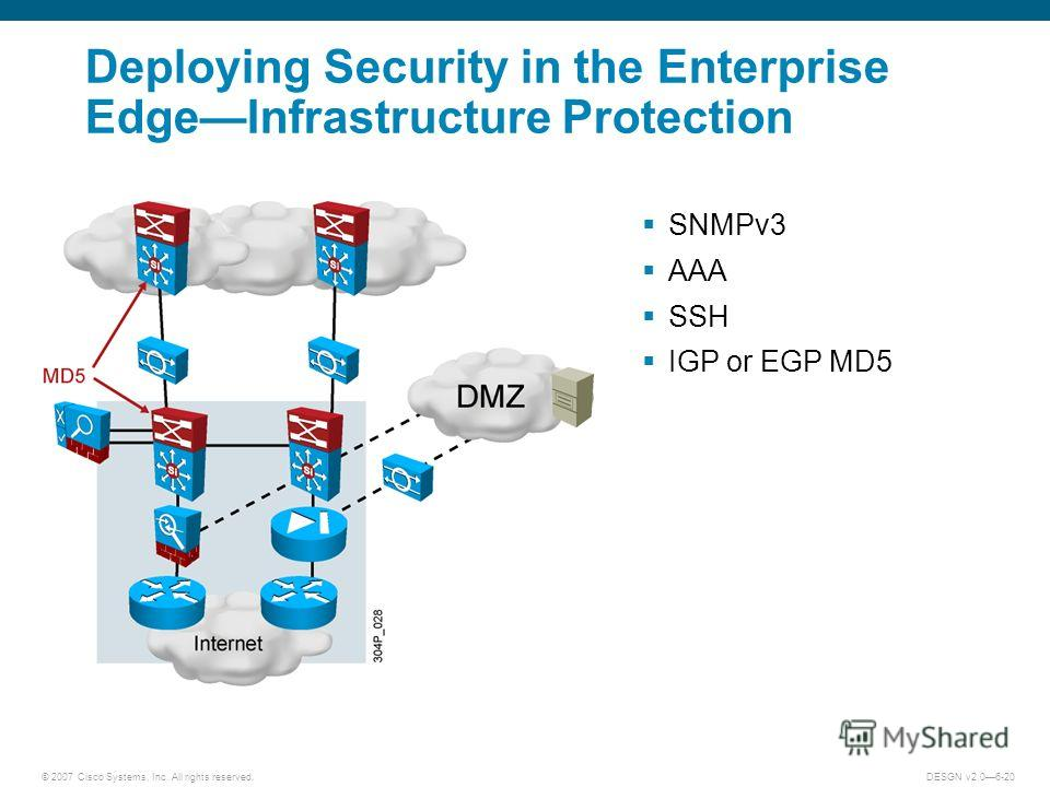 © 2007 Cisco Systems, Inc. All rights reserved.DESGN v2.06-20 Deploying Security in the Enterprise EdgeInfrastructure Protection SNMPv3 AAA SSH IGP or EGP MD5