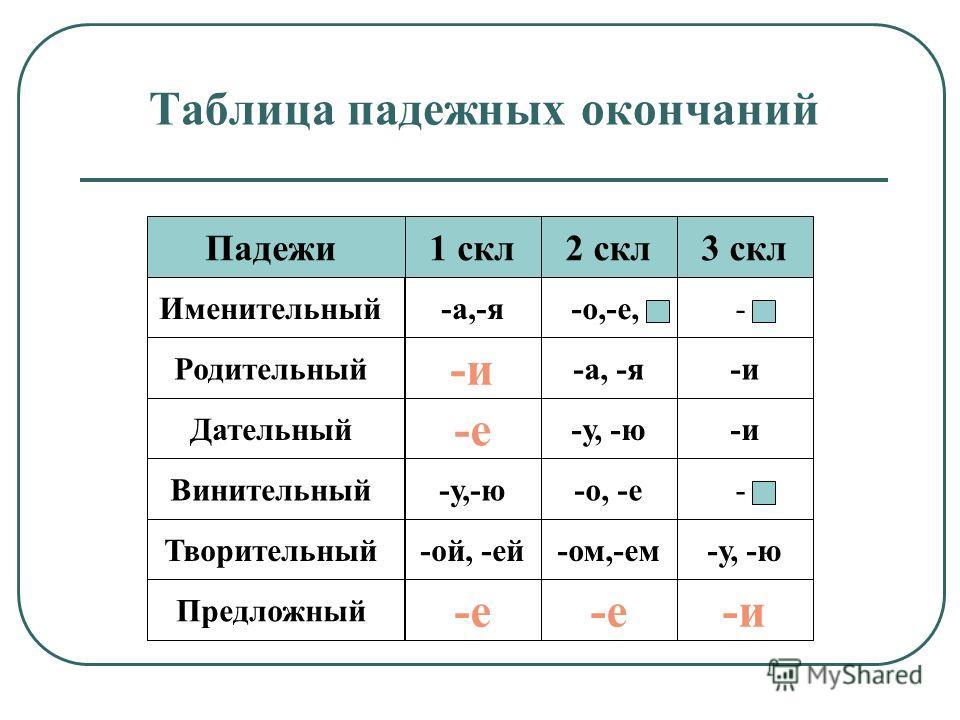 Таблица падежных окончаниий Творительный Предложный 1 скл Падежи Именительный Родительный Дательный Винительный -и-а, -я -и --о,-е,-а,-я 3 скл 2 скл -ой, -ей --о, -е-у,-ю -и-у, -ю -е -и-е -у, -ю-ом,-ем
