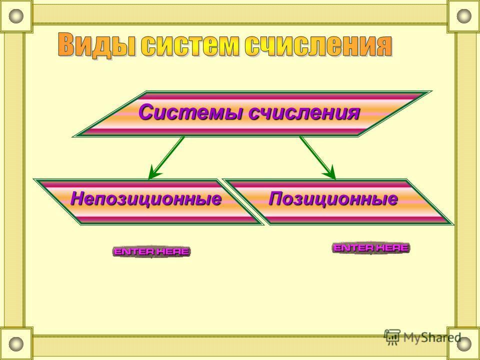 Системы счисления Непозиционные Позиционные