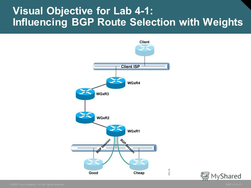 © 2005 Cisco Systems, Inc. All rights reserved. BGP v3.211 Visual Objective for Lab 4-1: Influencing BGP Route Selection with Weights