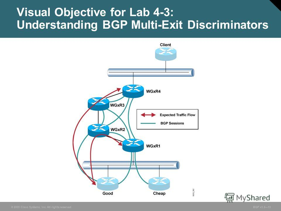 © 2005 Cisco Systems, Inc. All rights reserved. BGP v3.213 Visual Objective for Lab 4-3: Understanding BGP Multi-Exit Discriminators
