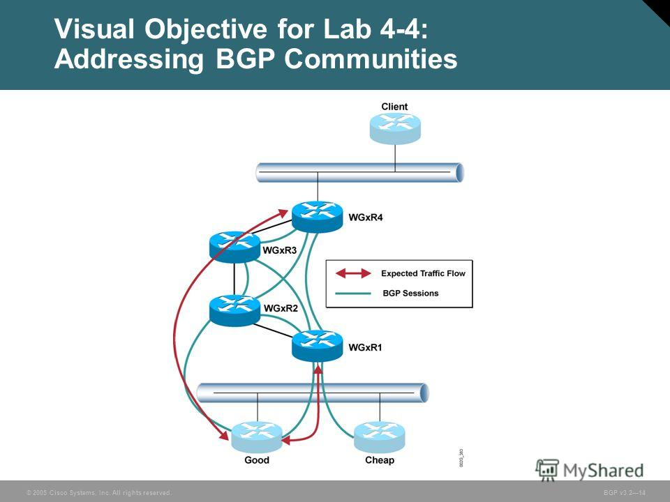 © 2005 Cisco Systems, Inc. All rights reserved. BGP v3.214 Visual Objective for Lab 4-4: Addressing BGP Communities