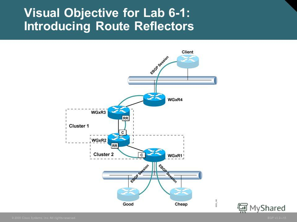 © 2005 Cisco Systems, Inc. All rights reserved. BGP v3.215 Visual Objective for Lab 6-1: Introducing Route Reflectors