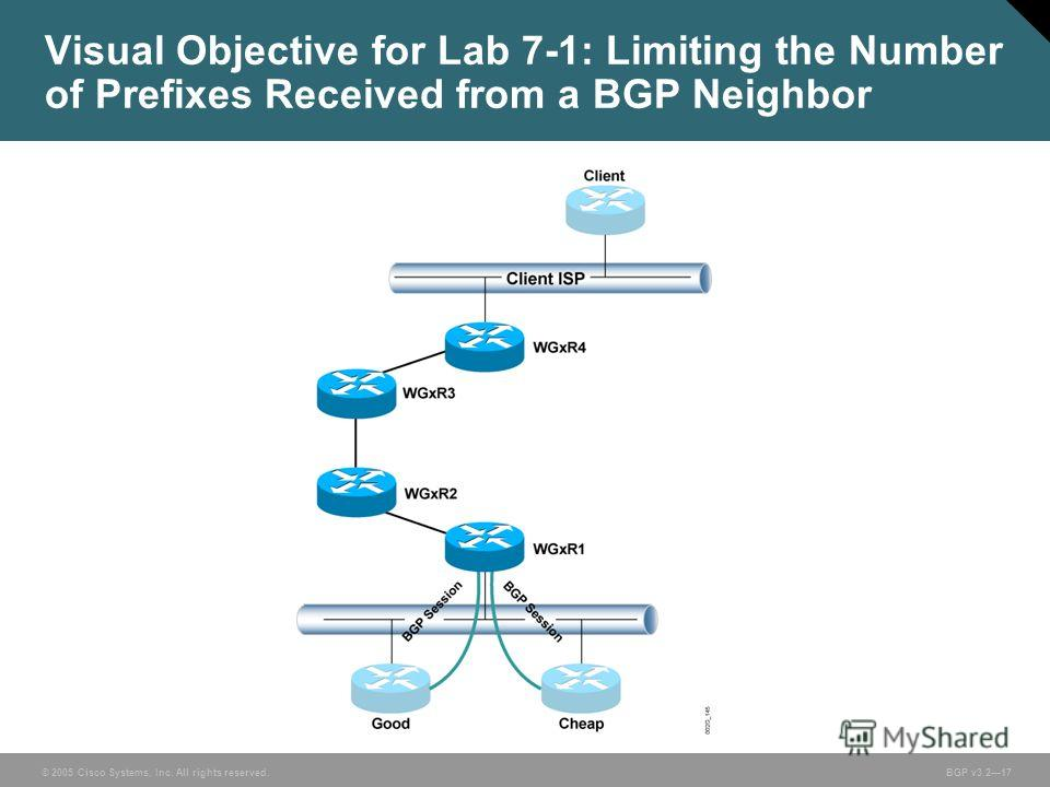 © 2005 Cisco Systems, Inc. All rights reserved. BGP v3.217 Visual Objective for Lab 7-1: Limiting the Number of Prefixes Received from a BGP Neighbor