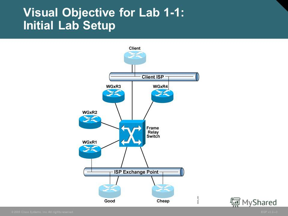© 2005 Cisco Systems, Inc. All rights reserved. BGP v3.23 Visual Objective for Lab 1-1: Initial Lab Setup