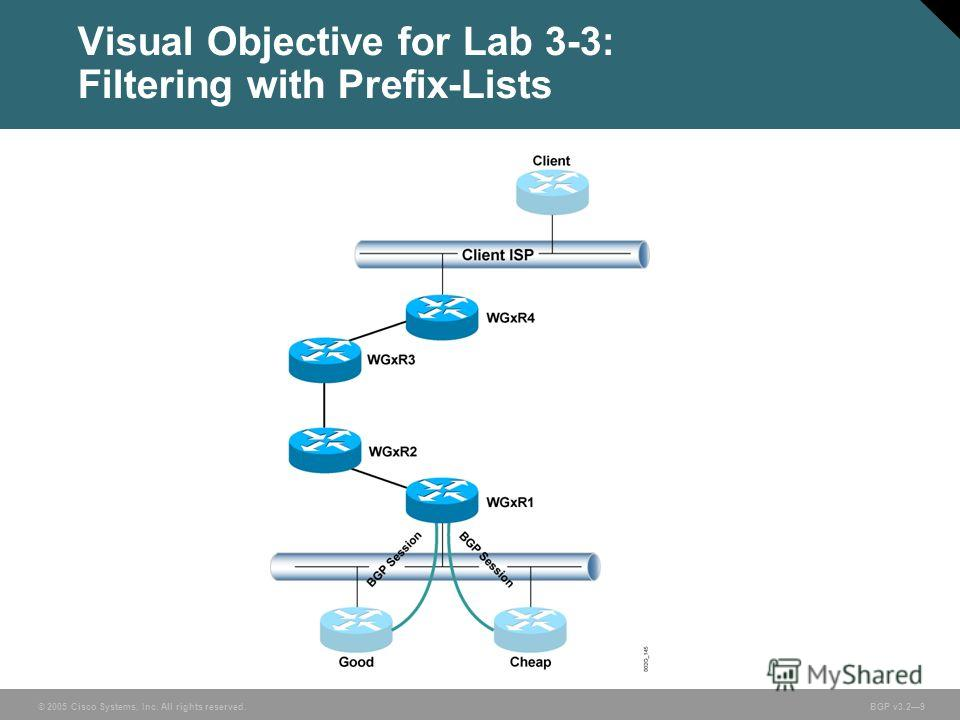 © 2005 Cisco Systems, Inc. All rights reserved. BGP v3.29 Visual Objective for Lab 3-3: Filtering with Prefix-Lists