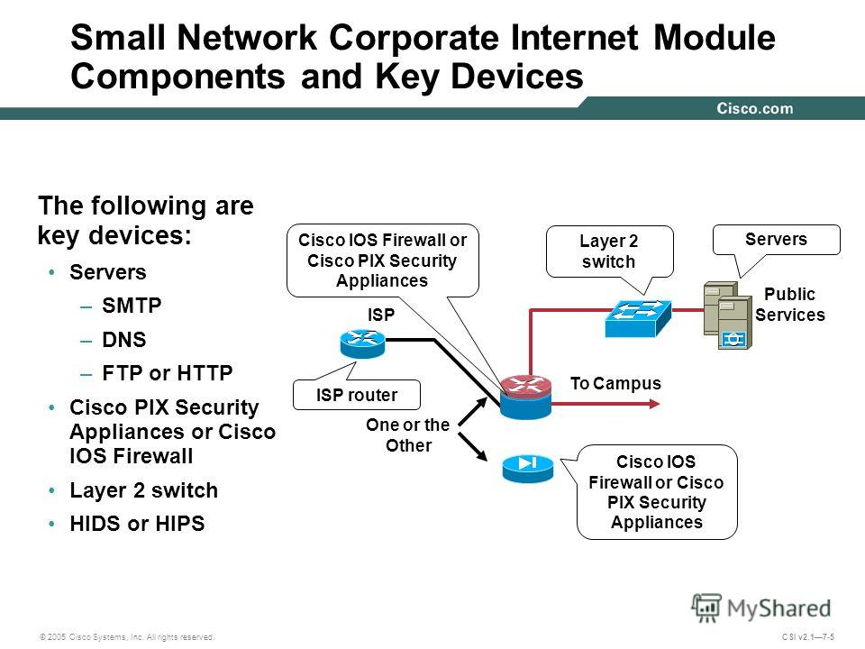 © 2005 Cisco Systems, Inc. All rights reserved. CSI v2.17-5 Small Network Corporate Internet Module Components and Key Devices The following are key devices: Servers –SMTP –DNS –FTP or HTTP Cisco PIX Security Appliances or Cisco IOS Firewall Layer 2