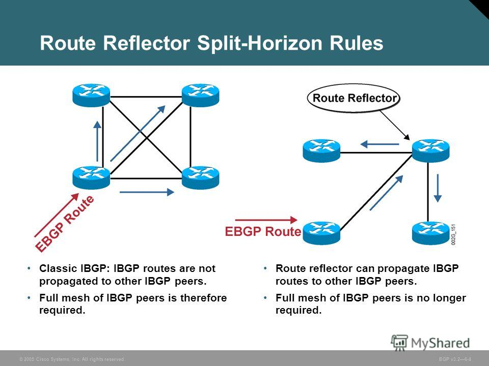 © 2005 Cisco Systems, Inc. All rights reserved. BGP v3.26-4 Route Reflector Split-Horizon Rules Classic IBGP: IBGP routes are not propagated to other IBGP peers. Full mesh of IBGP peers is therefore required. Route reflector can propagate IBGP routes