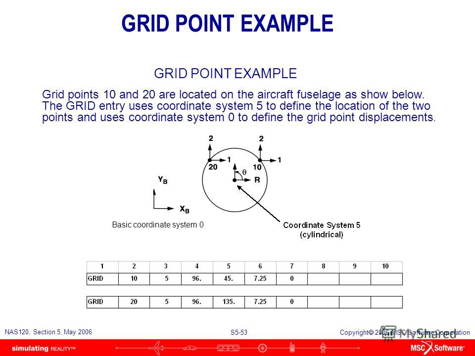 S5-52 NAS120, Section 5, May 2006 Copyright 2006 MSC.Software Corporation u The grid point displacement coordinate system is also known as the output coordinate system because all grid point results (displacements, grid point forces, etc.) are genera