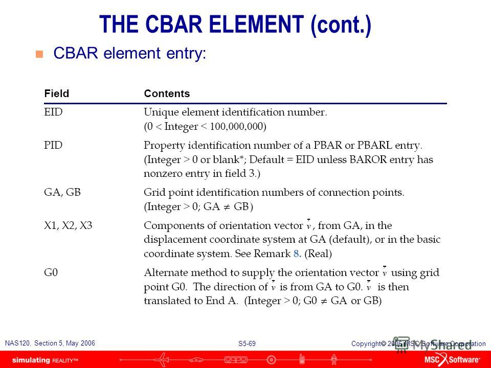S5-68 NAS120, Section 5, May 2006 Copyright 2006 MSC.Software Corporation n CBAR element entry: THE CBAR ELEMENT (cont.)