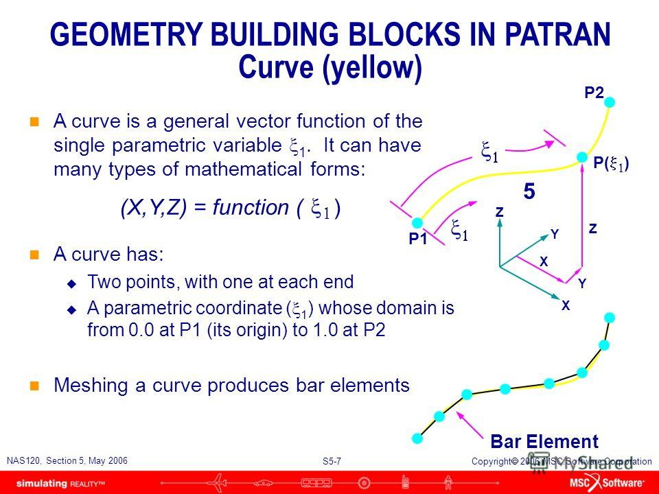 S5-6 NAS120, Section 5, May 2006 Copyright 2006 MSC.Software Corporation X Y Z 9 Y Z X GEOMETRY BUILDING BLOCKS IN PATRAN Point (cyan) n A point is a zero-dimensional CAD entity. It represents a location in space. n MSC.Patran creates points automati