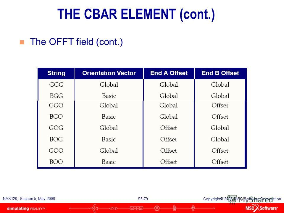 S5-78 NAS120, Section 5, May 2006 Copyright 2006 MSC.Software Corporation THE CBAR ELEMENT (cont.) n The OFFT field u OFFT is a character string code that describes how the offset and orientation vector components are to be interpreted. u By default