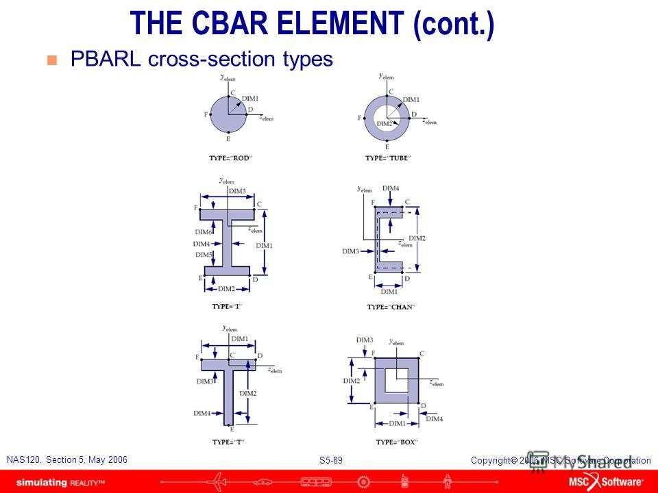 S5-88 NAS120, Section 5, May 2006 Copyright 2006 MSC.Software Corporation n Alternative CBAR Element Properties entry: THE CBAR ELEMENT (cont.)