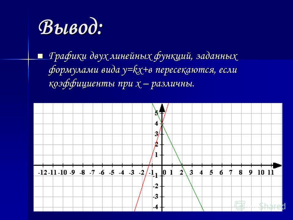 Вывод: Графики двух линейных функций, заданных формулами вида y=kx+в пересекаются, если коэффициенты при х – различны. Графики двух линейных функций, заданных формулами вида y=kx+в пересекаются, если коэффициенты при х – различны.