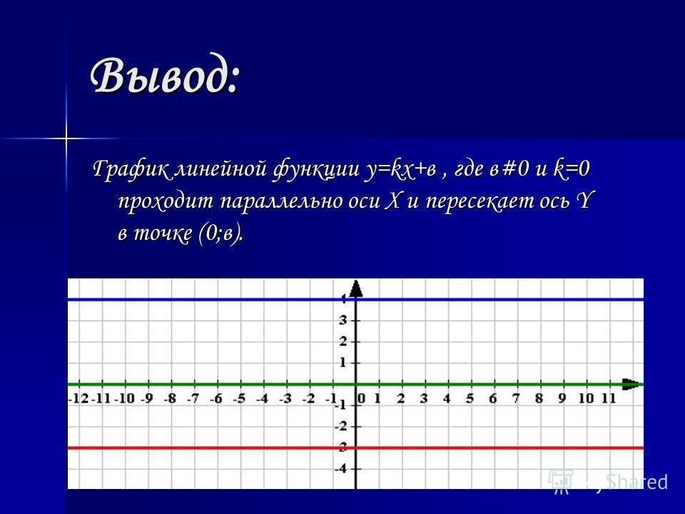Вывод: График линейной функции y=kx+в, где в#0 и k=0 проходит параллельно оси Х и пересекает ось Y в точке (0;в).