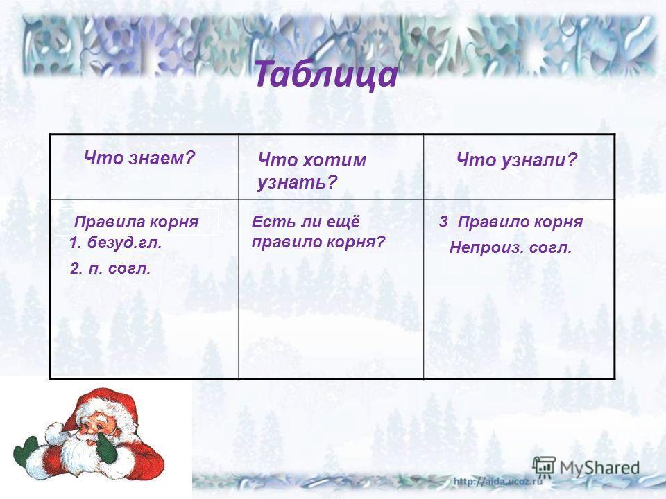 Непроизносимые согласные в корне слова 29.09.201413