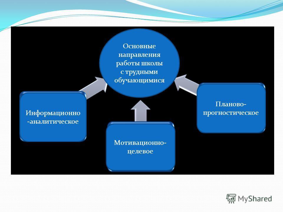 Информационно -аналитическое Мотивационно- целевое Планово- прогностическое Основные направления работы школы с трудными обучающимися