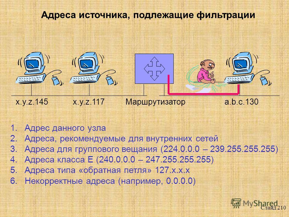 Слайд 209 x.y.z.117Маршрутизаторx.y.z.145a.b.c.130 Address Spoofing (IPSpoofing)
