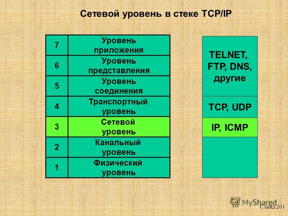 Слайд 200 Протокол IP
