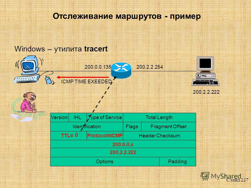 Слайд 226 Отслеживание маршрутов - пример Windows – утилита tracert 200.0.0.135200.2.2.254 200.2.2.222 VersionIHLТуре of ServiceTotal Length IdentificationFlagsFragment Offset TTL=1Protocol=ICMPHeader Checksum 200.0.0. x 200.2.2.222 PaddingOptions IC