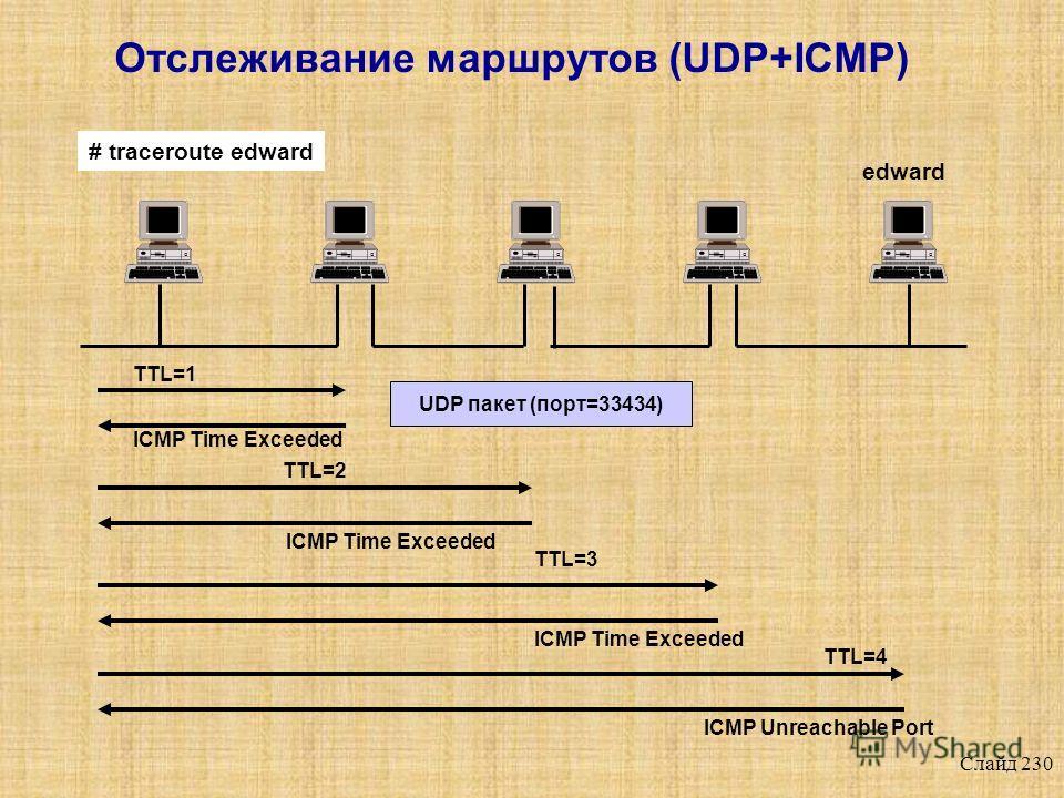 Слайд 229 Отслеживание маршрутов - пример Адрес объекта атаки