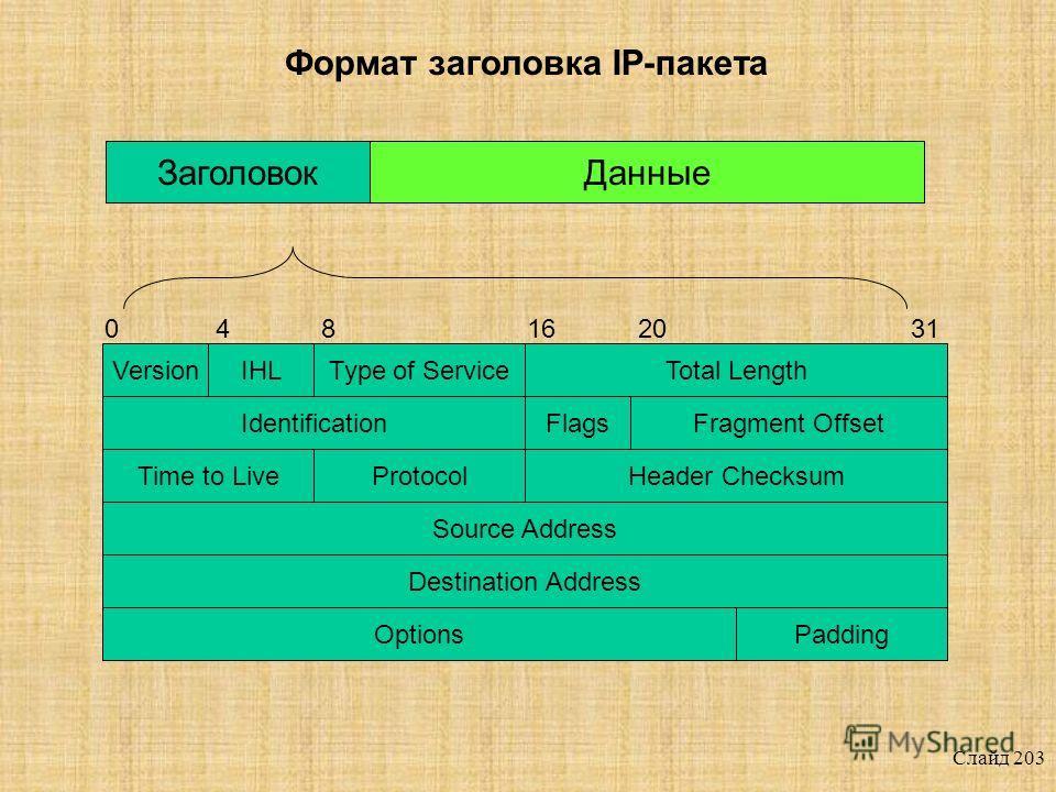 Слайд 202 IP-адрес Идентификация узлов