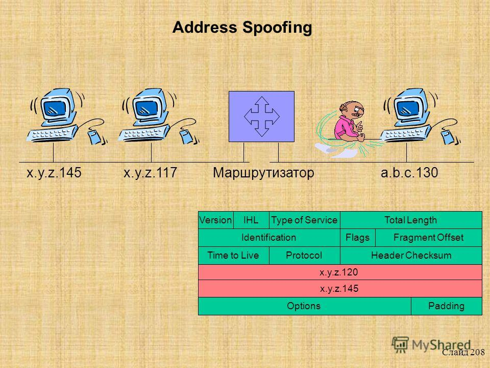 Слайд 207 x.y.z.117Маршрутизаторx.y.z.145a.b.c.130 Address Spoofing