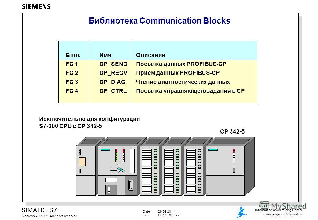 Date:29.09.2014 File:PRO2_07E.27 SIMATIC S7 Siemens AG 1999. All rights reserved. Information and Training Center Knowledge for Automation Библиотека Communication Blocks Блок ИмяОписание FC 1DP_SENDПосылка данных PROFIBUS-CP FC 2DP_RECVПрием данных