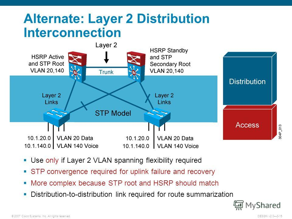 © 2007 Cisco Systems, Inc. All rights reserved.DESGN v2.03-15 Alternate: Layer 2 Distribution Interconnection Use only if Layer 2 VLAN spanning flexibility required STP convergence required for uplink failure and recovery More complex because STP roo