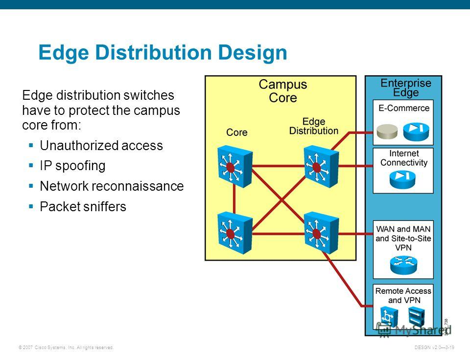 © 2007 Cisco Systems, Inc. All rights reserved.DESGN v2.03-19 Edge Distribution Design Edge distribution switches have to protect the campus core from: Unauthorized access IP spoofing Network reconnaissance Packet sniffers