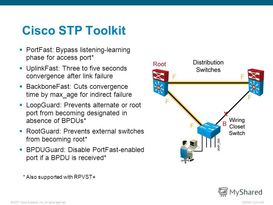 © 2007 Cisco Systems, Inc. All rights reserved.DESGN v2.03-6 Cisco STP Toolkit PortFast: Bypass listening-learning phase for access port* UplinkFast: Three to five seconds convergence after link failure BackboneFast: Cuts convergence time by max_age