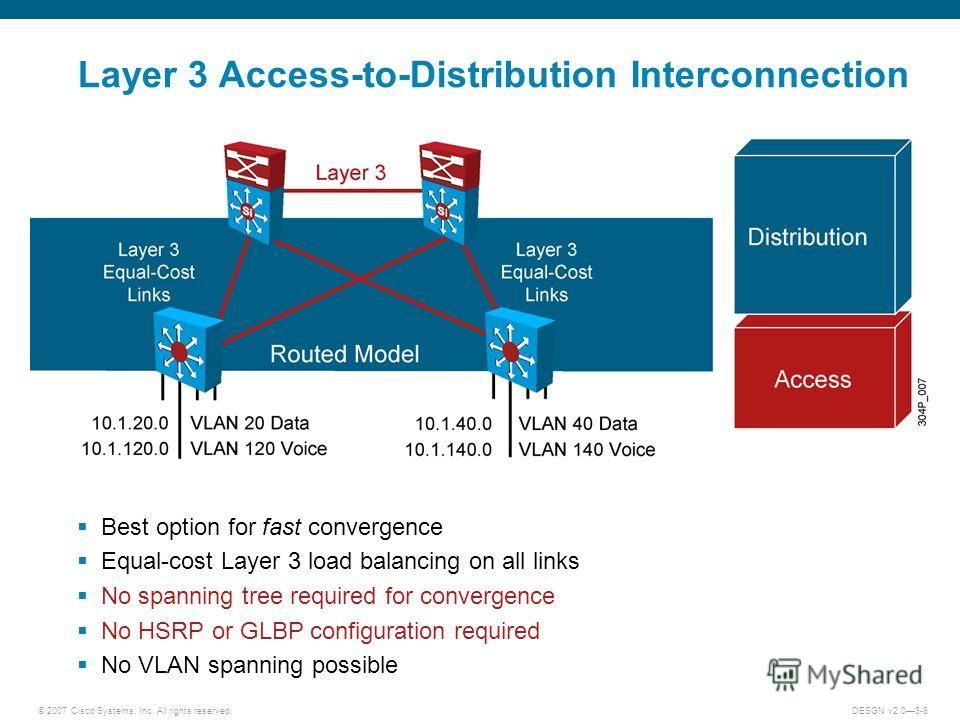 © 2007 Cisco Systems, Inc. All rights reserved.DESGN v2.03-8 Layer 3 Access-to-Distribution Interconnection Best option for fast convergence Equal-cost Layer 3 load balancing on all links No spanning tree required for convergence No HSRP or GLBP conf