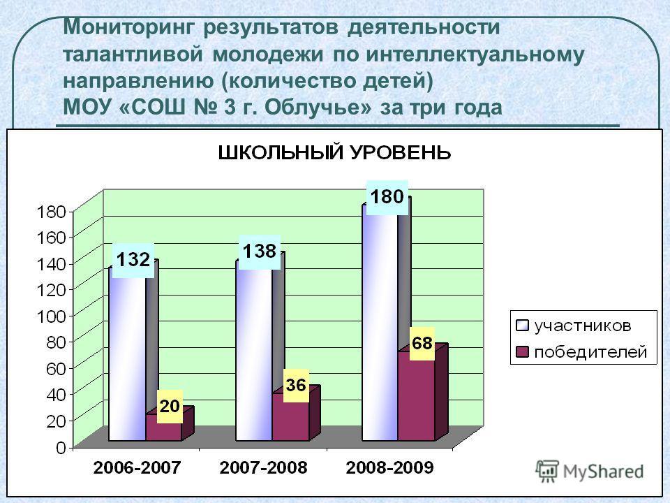 Мониторинг результатов деятельности талантливой молодежи по интеллектуальному направлению (количество детей) МОУ «СОШ 3 г. Облучье» за три года