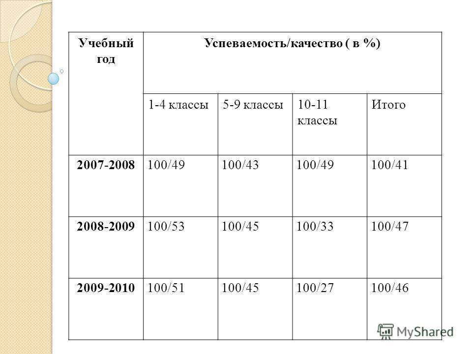 Учебный год Успеваемость/качество ( в %) 1-4 классы 5-9 классы 10-11 классы Итого 2007-2008100/49100/43100/49100/41 2008-2009100/53100/45100/33100/47 2009-2010100/51100/45100/27100/46