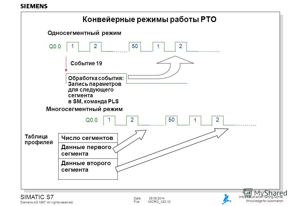 Date: 29.09.2014 File:MICRO_12D.10 SIMATIC S7 Siemens AG 1997. All rights reserved. Information and Training Center Knowledge for Automation Конвейерные режимы работы PTO Q0.0 2150 1 2 Событие 19 Обработка события: Запись параметров для следующего се