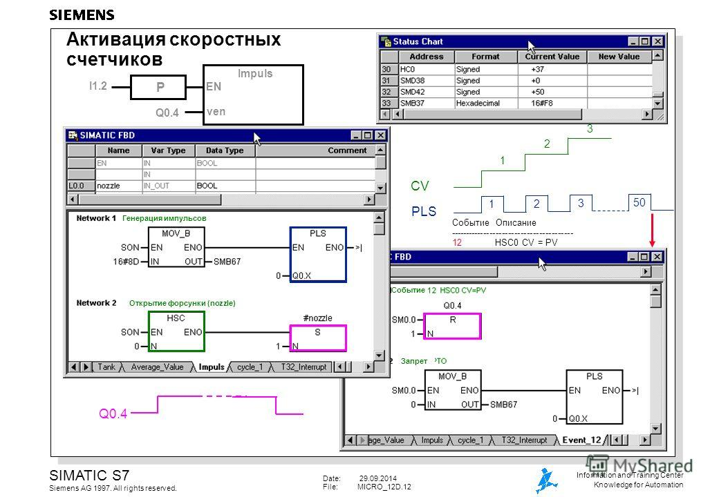 Date: 29.09.2014 File:MICRO_12D.12 SIMATIC S7 Siemens AG 1997. All rights reserved. Information and Training Center Knowledge for Automation PLS Impuls EN I1.2 ven Q0.4 P Событие Описание ---------------------------------------- 12 HSC0 CV = PV CV 12