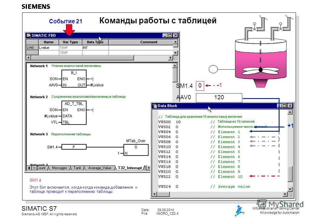 Date: 29.09.2014 File:MICRO_12D.4 SIMATIC S7 Siemens AG 1997. All rights reserved. Information and Training Center Knowledge for Automation Команды работы с таблицей 120 AAV0 SM1.4 0 1 +1 Событие 21 SM1.4 Этот бит включается, когда когда команда доба