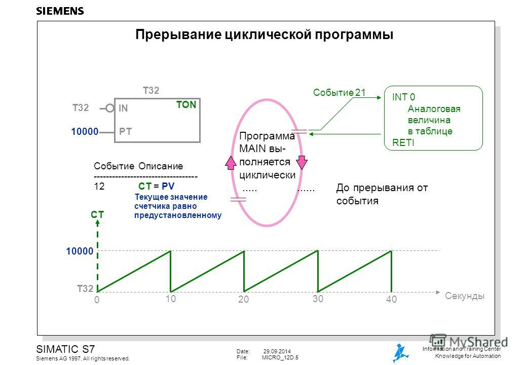 Date: 29.09.2014 File:MICRO_12D.5 SIMATIC S7 Siemens AG 1997. All rights reserved. Information and Training Center Knowledge for Automation INT 0 Аналоговая величина в таблице RETI Событие 21 TON IN PT 10000 T32 10000 CT Секунды 0 10 20 30 40 Програм