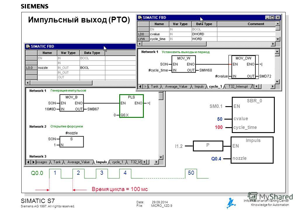 Date: 29.09.2014 File:MICRO_12D.9 SIMATIC S7 Siemens AG 1997. All rights reserved. Information and Training Center Knowledge for Automation Q0.0 Время цикла = 100 мс 321450 SBR_0 cvalue ENSM0.1 cycle_time 100 Q0.4 Impuls nozzle EN I1.2 P Импульсный в