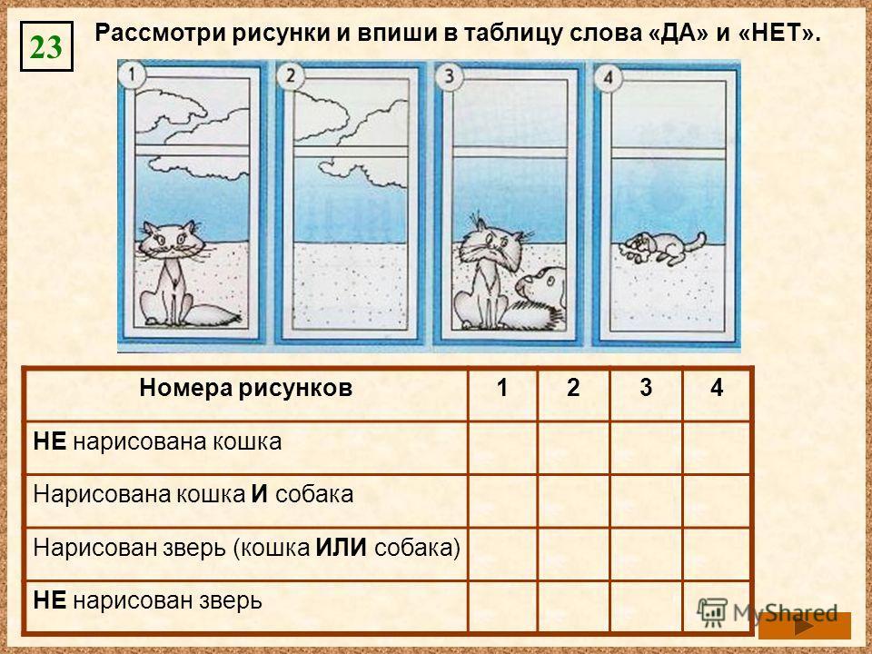 Рассмотри рисунки и впиши в таблицу слова «ДА» и «НЕТ». 23 Номера рисунков 1234 НЕ нарисована кошкаНЕТДАНЕТДА Нарисована кошка И собакаНЕТ ДАНЕТ Нарисован зверь (кошка ИЛИ собака)ДАНЕТДА НЕ нарисован зверьНЕТДАНЕТ
