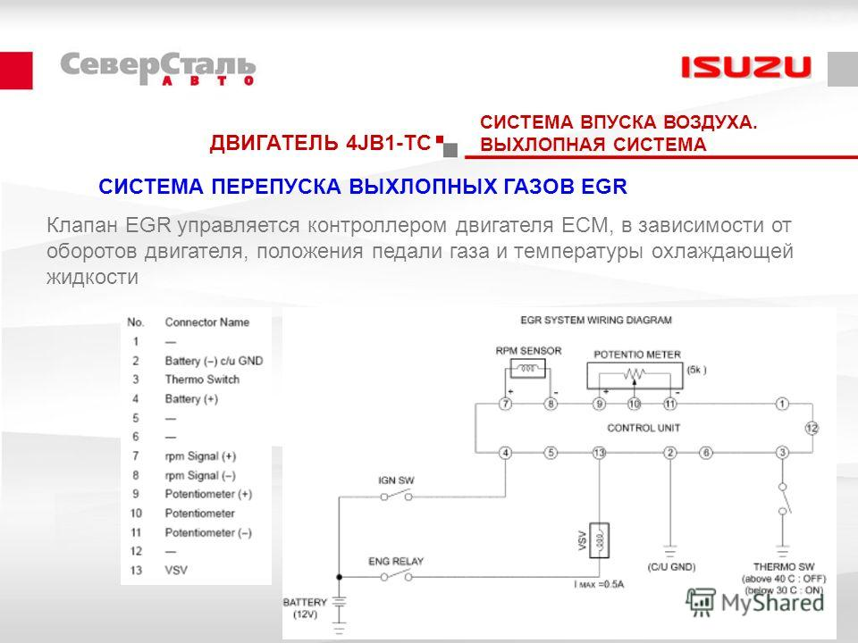 СИСТЕМА ПЕРЕПУСКА ВЫХЛОПНЫХ ГАЗОВ EGR СИСТЕМА ВПУСКА ВОЗДУХА. ВЫХЛОПНАЯ СИСТЕМА Клапан EGR управляется контроллером двигателя ECM, в зависимости от оборотов двигателя, положения педали газа и температуры охлаждающей жидкости ДВИГАТЕЛЬ 4JB1-TC