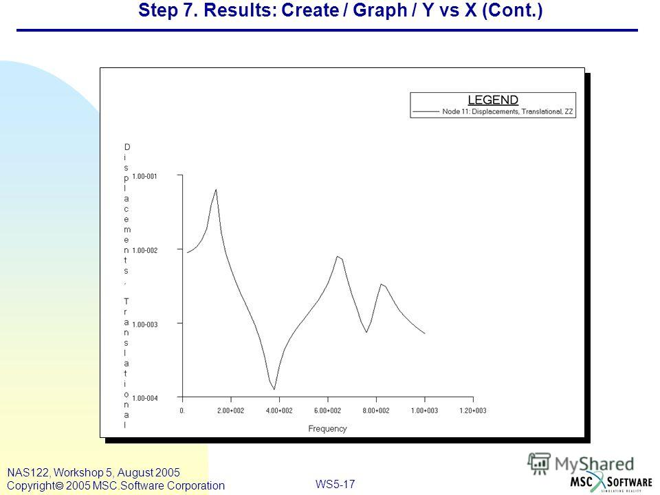 WS5-17 NAS122, Workshop 5, August 2005 Copyright 2005 MSC.Software Corporation Step 7. Results: Create / Graph / Y vs X (Cont.)